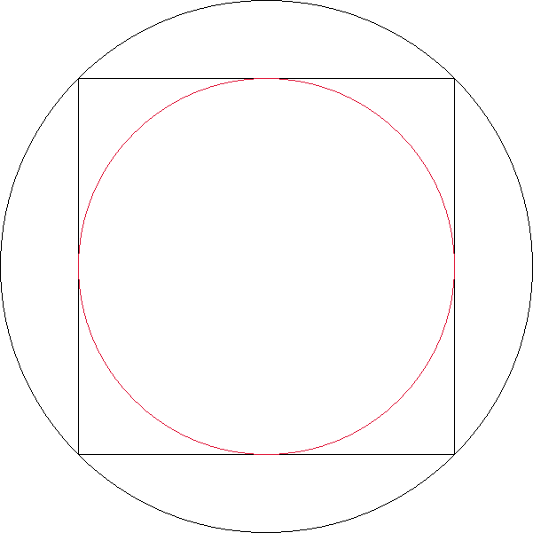 Circle Inscribed In A Square Inscribed In Another Circle